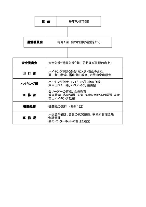 会の構成2020-1